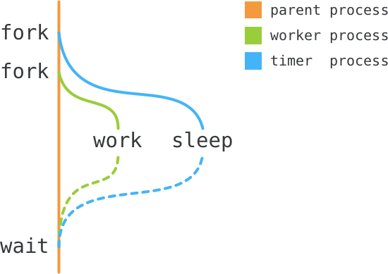 Handling timeouts in child processes - Low Level Bits
